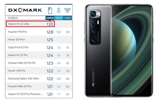Xiaomi Mi 10 Ultra chiếm