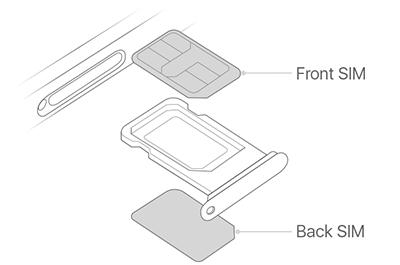 Cách bố trí SIM trên iPhone mới khá đặt biệt.