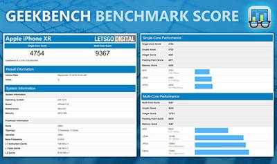 Geekbench benchmark score
