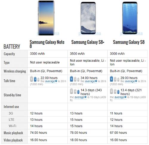 thời lượng sử dụng pin cho Samsung Galaxy Note 8