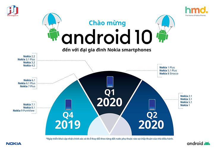 lịch cập nhật android 10 cho các smartphone Nokia