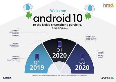 Andoird 10 trên điện thoại Nokia 7.2