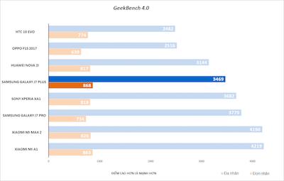 Điểm Geekbench 4 đánh giá khả năng xử lý đơn lõi và đa lõi của CPU.