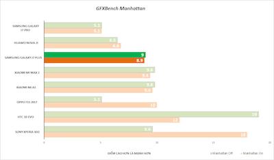 Đánh giá khả năng xử lý đồ hoạ của GPU ở độ phân giải thực của màn hình (onscreen) và độ phân giải tiêu chuẩn (Full-HD).