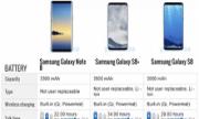 Samsung Galaxy S8 Plus có pin hơn hẳn Samsung Galaxy Note 8